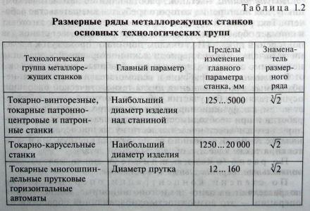 размерные ряды металлорежущих станков