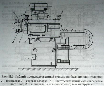 Силовые головки в агрегатных станках с ЧПУ