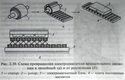 Мехатронные модули линейного движения
