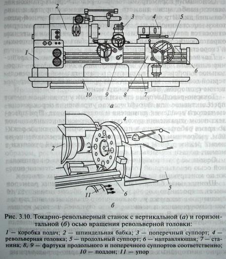 Токарно-револьверные станки