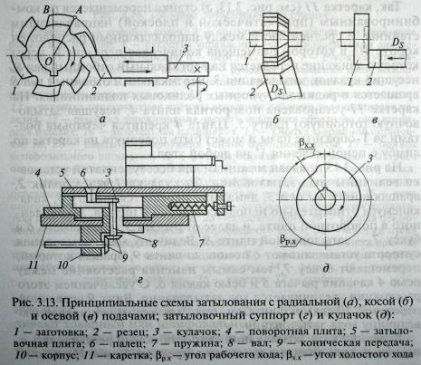 принципиальная схема токарного станка