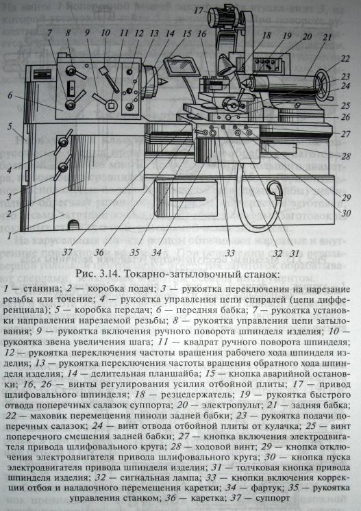 Универсальный токарно-затыловочный станок