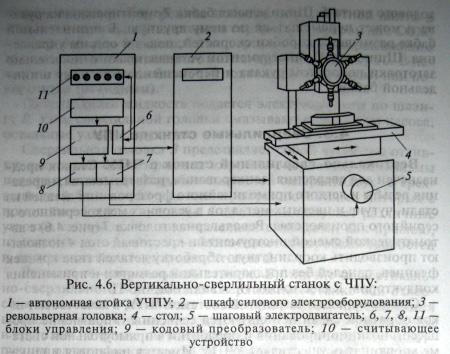 Сверлильные станки с ЧПУ