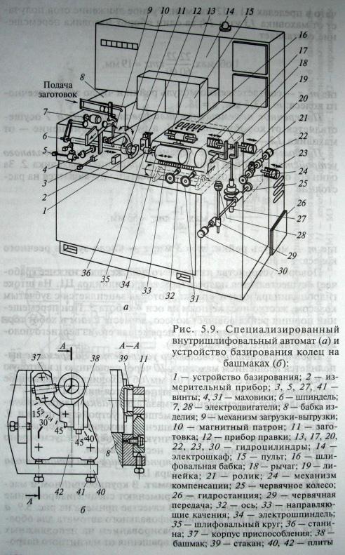Внутришлифовальный автомат