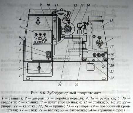 Зубофрезерный полуавтомат вертикальной компоновки