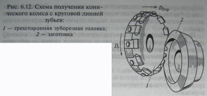 Особенности нарезания конических колес