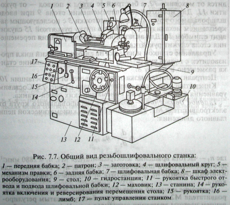 Универсальный резьбошлифовальный полуавтомат