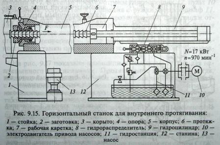 Горизонтальный станок для внутреннего протягивания