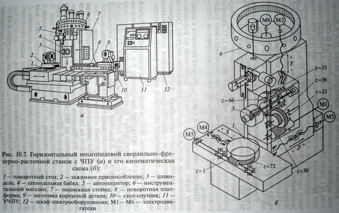Станки для обработки корпусных деталей