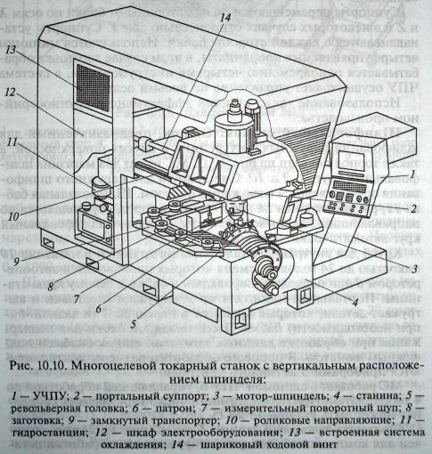 Станки для обработки деталей типа тел вращения