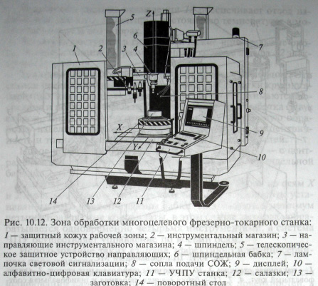 Фрезерно-токарный станок