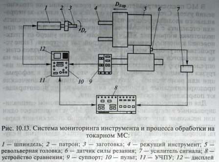 Мониторинг состояния инструмента и процесса обработки