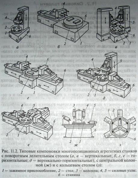 Типовые компоновки агрегатных станков