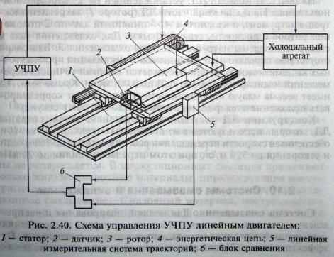 схема управления линейным двигателем