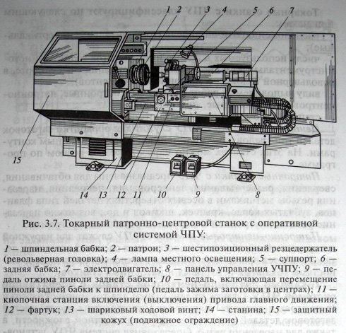 Токарно-винторезные станки с ЧПУ