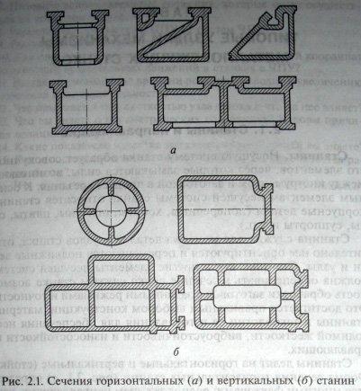 Форма сечения горизонтальных станин