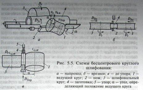 Бесцентрово-шлифовальные станки