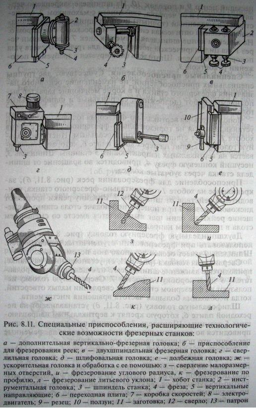 Специальные приспособления для фрезерных станков