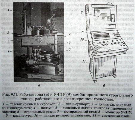 Комбинированный строгальный станок с ЧПУ